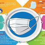 Hãy thực hiện: Những Biện pháp phòng chống virus corona hiệu quả