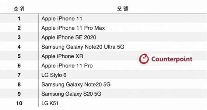 iPhone thống trị bảng xếp hạng smartphone bán chạy nhất tháng 8